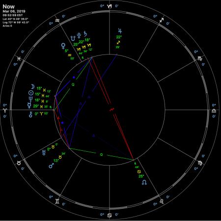 New Moon Pisces Feb 2019 Astrological Chart